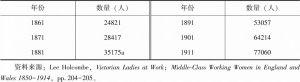 表3-1 1861~1911年英格兰威尔士雇用护士数量