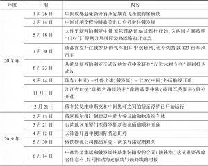 表1 2018~2019年中俄物流通道合作部分成果