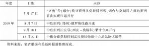 表1 2018~2019年中俄物流通道合作部分成果-续表