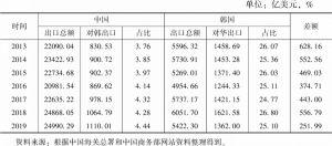 表1 中韩2013~2019年双边贸易额