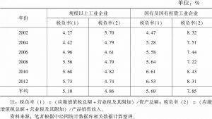 表3 工业企业税负率