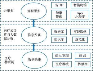 图4-13 智慧医疗工程体系架构
