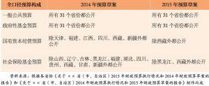 """表2 2014—2015年省级""""全口径预算""""向社会公开情况"""