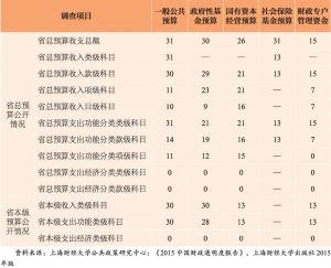 """表3 2014年度公开 """"全口径预算""""各项信息的省份数"""