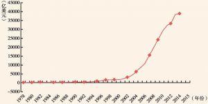 图1 1978~2015年中国外汇储备规模
