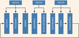 图5 全面外汇储备风险管理的程序