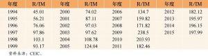 表2 1994~2015年中国外汇储备规模/进口额 单位:%
