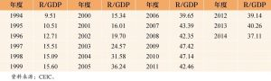 表5 1994~2014年中国外汇储备规模/GDP 单位:%