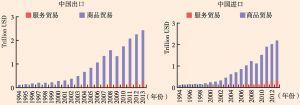 图7 中国贸易增长情况