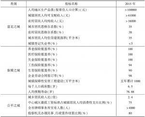 表1 武汉出台幸福城市规划指标