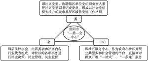 """图4 贵阳市""""一委一会一中心"""""""