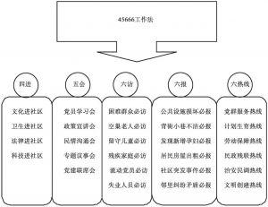 """图1 咸安区""""45666""""工作法"""