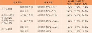 表2 收入群体的国际比较