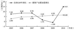图2 2005~2010年新加坡传媒产业附加值增长与新加坡GDP增长趋势