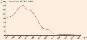 图5 中国商业银行的不良贷款率