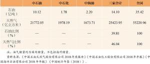 表9 油气储量对比(2017年)