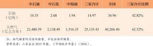 表10 油气储量对比(2015)