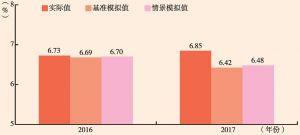 图6 GDP增速的变化情况
