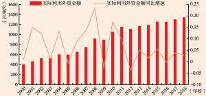 图8 2000—2018年实际利用外资及其增速