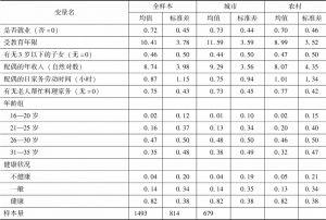 表1 变量的描述统计