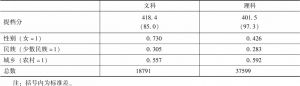 表1 数据的描述性统计