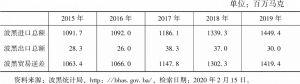 表2 2015~2019年波黑与中国双边贸易情况