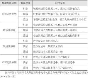 表4-4 数据分级的敏感级别及划分方法