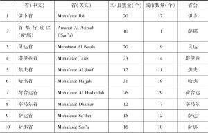 表1-1 也门行政区划