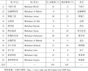 表1-1 也门行政区划-续表