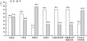 图6-2 职业动机对比