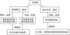 图3-1 农村宅基地退出的模式框架