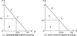 图6-3 政府垄断与农民竞争情景下的主体收益分配