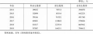 表7 2014~2019年全国特殊教育基本情况
