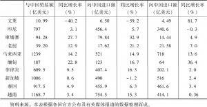 表2 2019年东盟国家与中国贸易情况