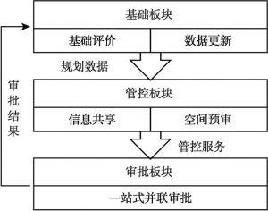 """图3 """"多规合一""""信息平台整体架构"""