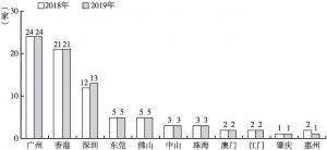 图1 2018年和2019年各城市上榜医院数量对比