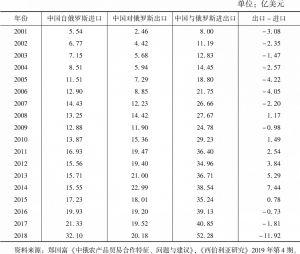 表5-1 2001~2018年中俄农产品贸易情况