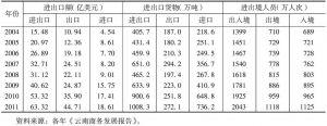 表3 2004~2011年云南口岸进出口增长情况