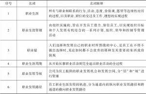 表1 常用专业术语目录