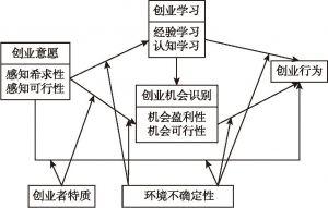 图3-1 理论框架模型