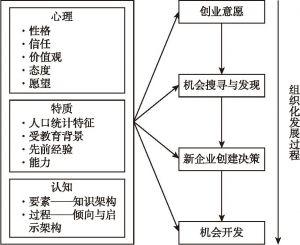 图3-2 创业意愿组织化模型