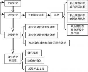 图1-2 研究思路