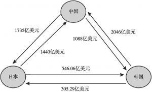 图1 中日韩之间的贸易结构(2018年)