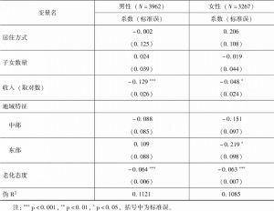 表6-7 分性别样本社会隔离对自评健康的定序Logit回归结果-续表