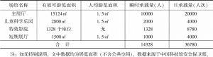 表1 中国科技馆参观区域瞬时承载量和日承载量