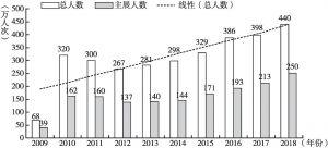 图5 2009~2018年中国科技馆观众接待数据