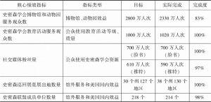 表2 公众参与的评估考核指标(2019年度)