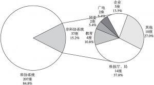 图1 全国科技馆隶属情况
