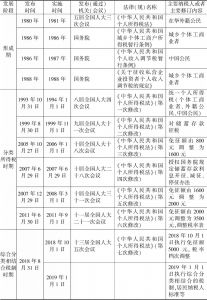 表4-7 中国个人所得税制度的变化过程(1980~2018)