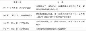 表4-6 《中部日本新闻》东南海地震、三河地震部分报道标题